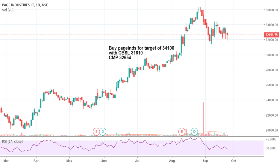 PAGEIND: pageinds looking bullish