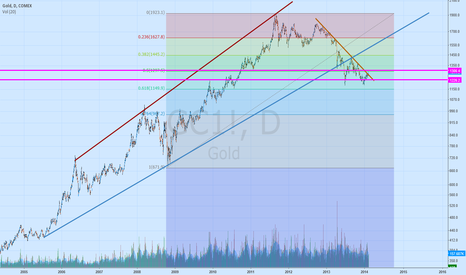 GC1!: Gold - view