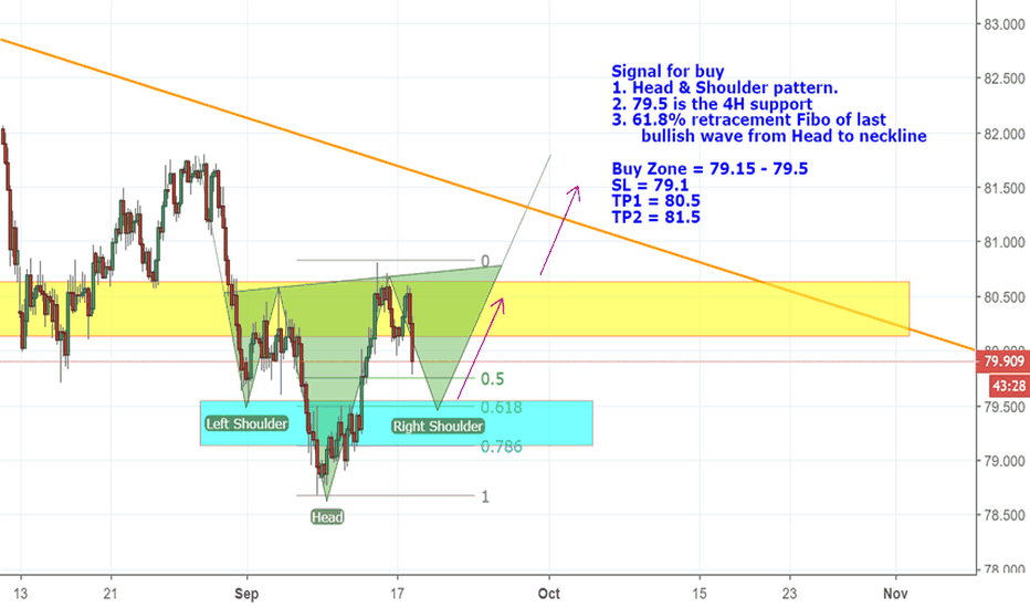 AUDJPY: Head and shoulders formation has occurred to buy AUDJPY