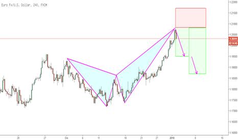 EURUSD: EUR-USD H4