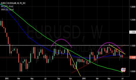 EURUSD: EURUSD - In bullish corrective phase