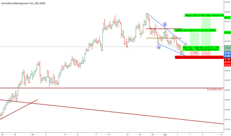 AUDJPY: IM LONG