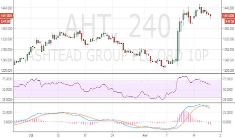 AHT: Ashtead - Bearish divergence on intraday charts