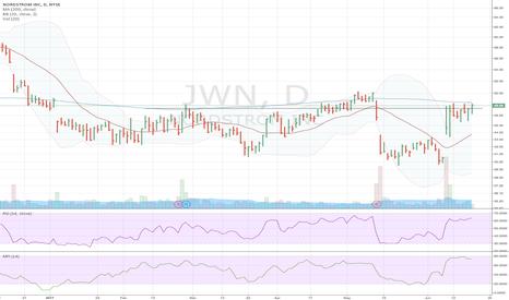 JWN: JWN approaching 200d MA