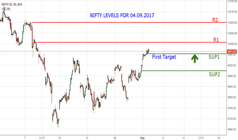 NIFTY: NIFTY LEVELS FOR 04.09.2017