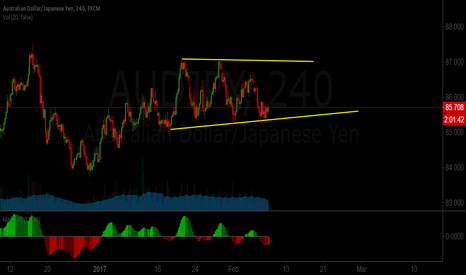 AUDJPY: AUDJPY Still on a Corrective Structure
