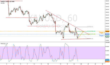 XAUUSD: XAUUSD: Potential quick profits on trendline support bounce