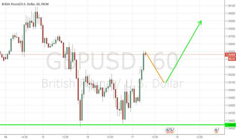 GBPUSD: Strategy: GBP/USD