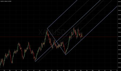 XAUUSD: Gold: Median Line Studies.
