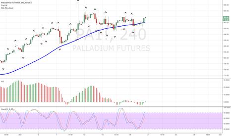 PA1!: Palladium PA1! Buy Signal