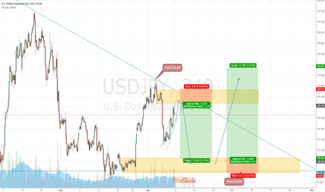 USDJPY: 2 PART TRADE IDEA :)