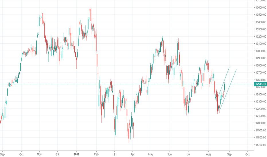 Dax Index Chart Dax 30 Quote Tradingview