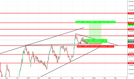 GBPJPY: GBP/JPY Bullish Move
