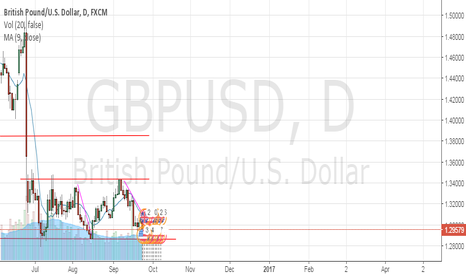 GBPUSD: Jon F- Simple Chart Analysis