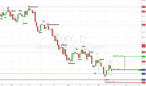 DXY: Index USD (DXY) Buy   Buy $91.95 (Target $93.20)