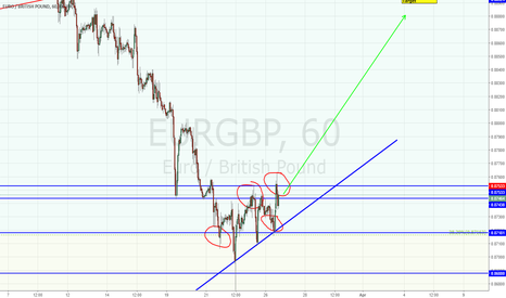 EURGBP: GBPCHF -- Going back up