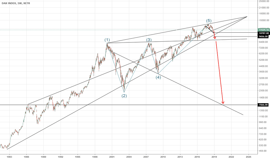 DAX: DAX30: Weekly - Long-term chart targeting 1566 till year 2020