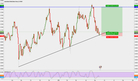 AUDCHF: AUD/CHF Long Swing - Tight SL