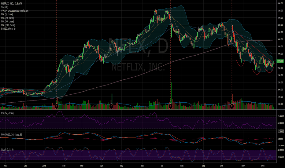 NFLX: $NFLX Perking up prior to the Fed statement