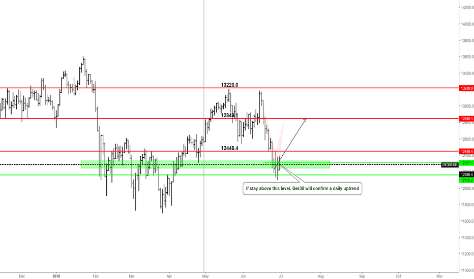 DE30EUR: if stay above this level, Ger30 will confirm a daily uptrend