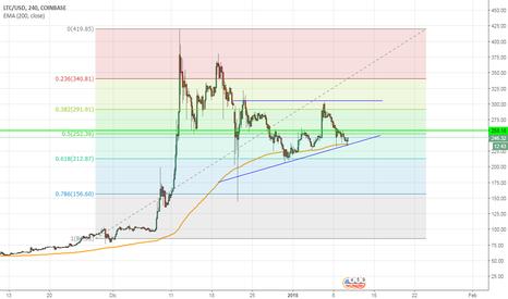 LTCUSD: LTC/USD Coinbase 4H