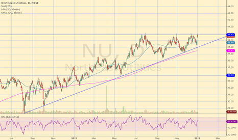 NU: NU Ascending Triangle Breakout