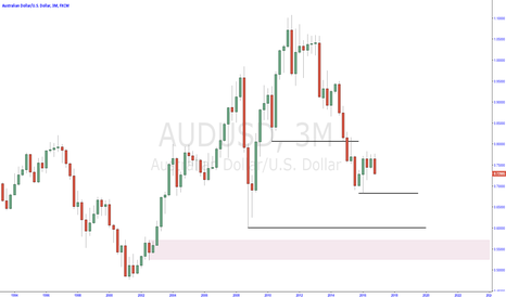 AUDUSD: AUDUSD quarterly chart