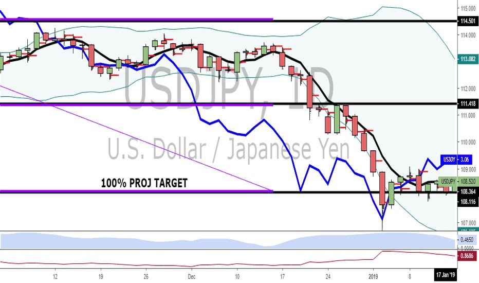 USDJPY: USD/JPY — 100% Proj Target Line In The Sand