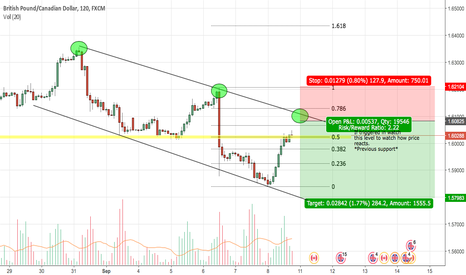 GBPCAD: GBPCAD - Descending Channel