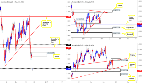AUDUSD: AUD/USD - Technical outlook and review...