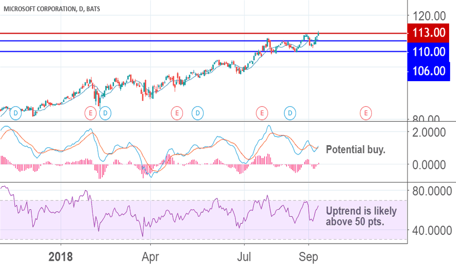 MSFT: MORE UPSIDE MOVEMENT AHEAD