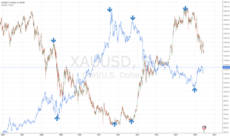 XAUUSD: watch gold and and yen, do not try to catch a falling knife