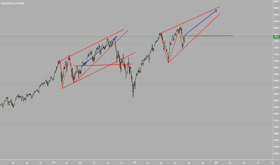 Nasdaq 100 Index Chart - NDX Quote — TradingView