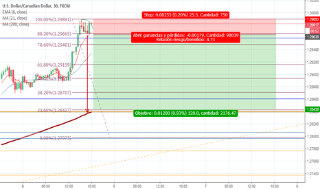 USDCAD: Price action 25 riesgo/ 120 Ganancia Sell stop