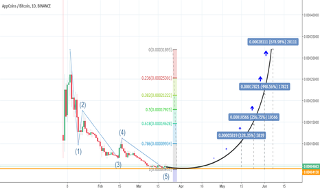 APPCBTC: [APPC/BTC] Great LONG-TERM investment! %600+ POSSIBLE!