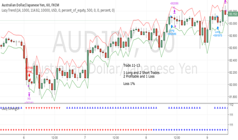 AUDJPY: June Trade 11-13 AUDJPY (Loss 1%)