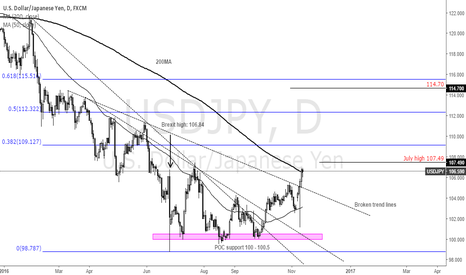 USDJPY: USDJPY uptrend continues