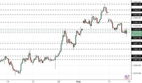 XAUUSD: XAU/USD: harga emas turun