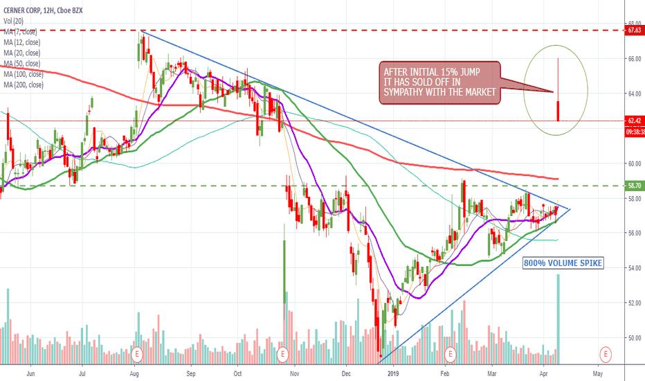 CERN Stock Price and Chart — NASDAQ:CERN — TradingView