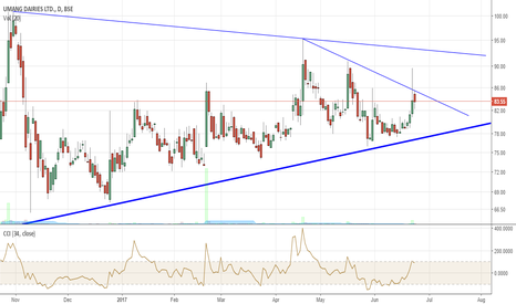 UMANGDAIR: Umang Dairies. Breakout coming soon!!!!