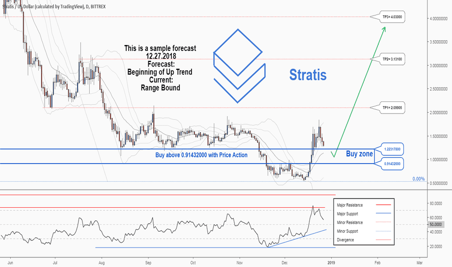 STRATUSD: There is a trading opportunity to buy in STRATUSD