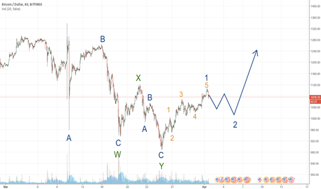 "BTCUSD: BTCUSD: ""ZigZag"" correction already finished ?"