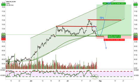 ABBV: Anticyclical opportunity for a Countertrade?