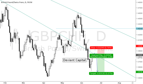 GBPCHF: SHORT SELL