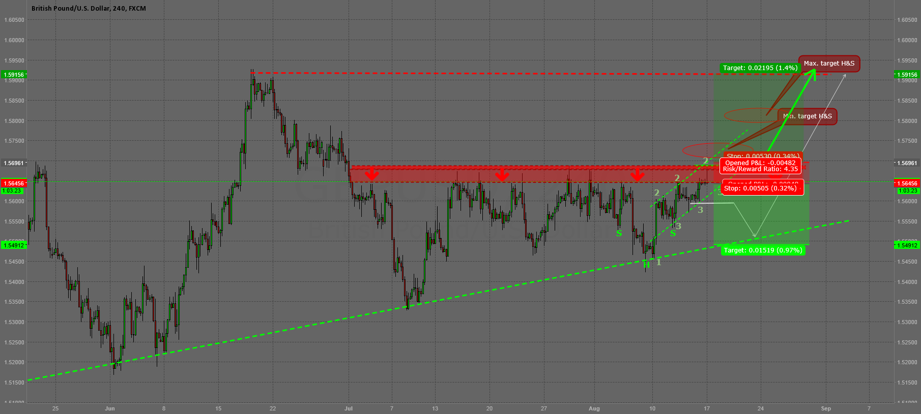 Update: GBPUSD reached Selling Zone / Breakout Zone