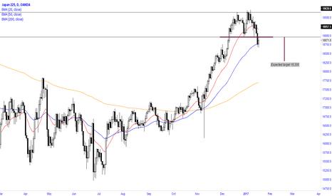 JP225USD: Nikkei (Double Top) reversal pattern
