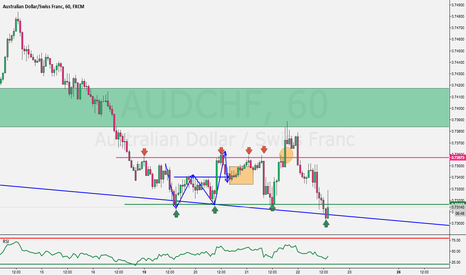 AUDCHF: AUDCHF Buy Setup and Clarification to previous Buy Setup