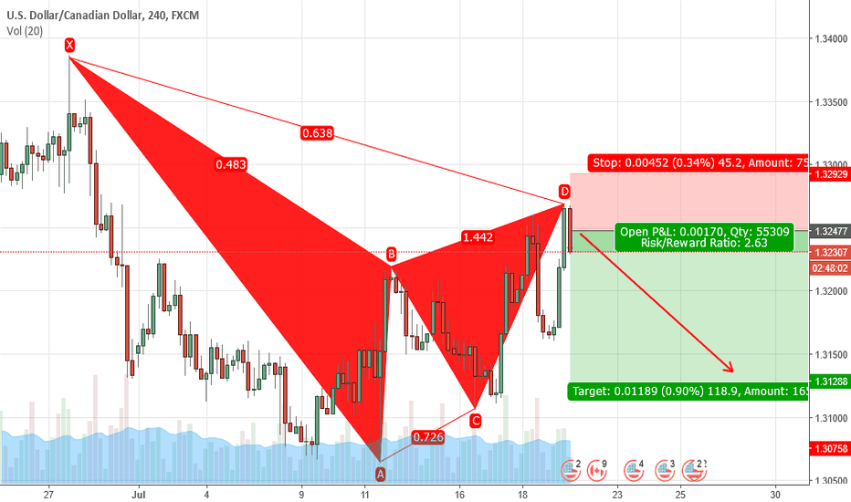 USDCAD: Bearish Gartley on USDCAD