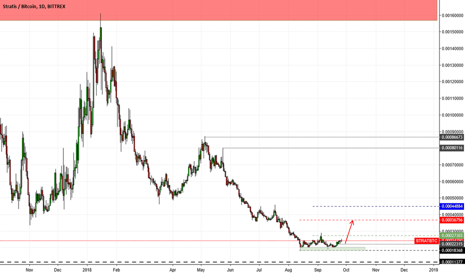 STRATBTC: STRAT BTC LONG  in correction move