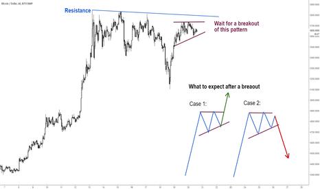 BTCUSD: Bitcoin Short Term Analysis: Bullish or Bearish?